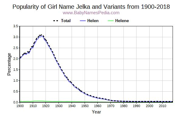 Variant Popularity Trend  for Jelka  from 1900 to 2016