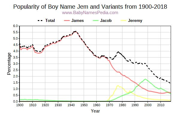 Variant Popularity Trend  for Jem  from 1900 to 2015
