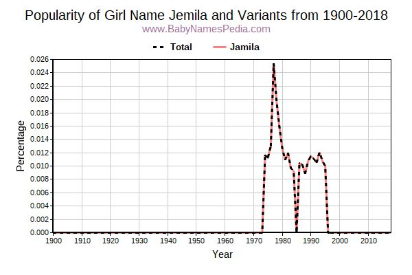 Variant Popularity Trend  for Jemila  from 1900 to 2018