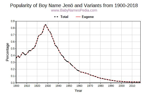 Variant Popularity Trend  for Jenö  from 1900 to 2015