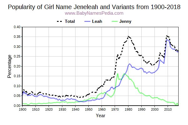 Variant Popularity Trend  for Jeneleah  from 1900 to 2016