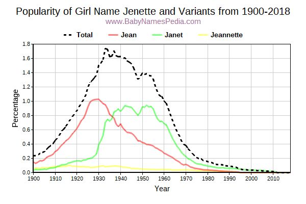 Variant Popularity Trend  for Jenette  from 1900 to 2018