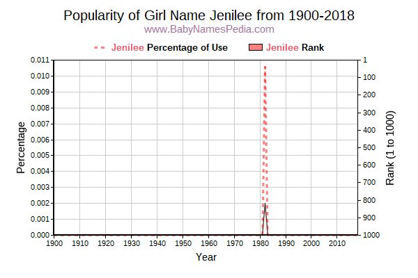 Popularity Trend  for Jenilee  from 1900 to 2018