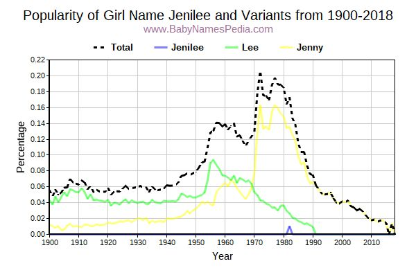 Variant Popularity Trend  for Jenilee  from 1900 to 2018