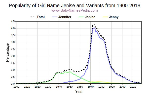 Variant Popularity Trend  for Jenise  from 1900 to 2016