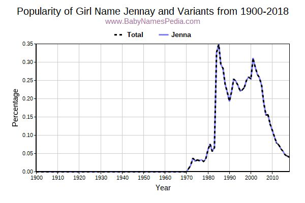 Variant Popularity Trend  for Jennay  from 1900 to 2018