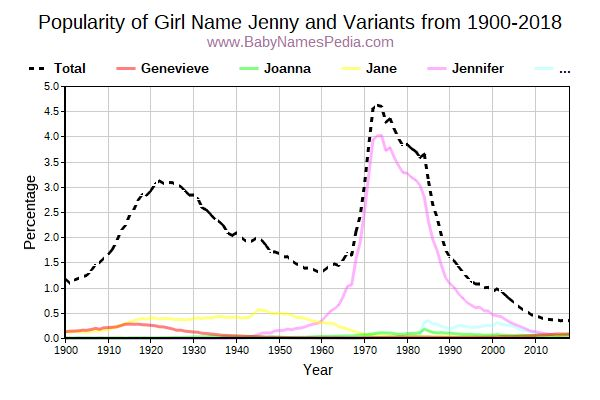 Variant Popularity Trend  for Jenny  from 1900 to 2017