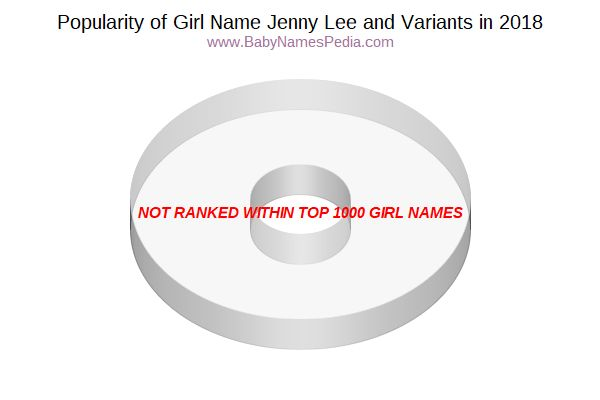 Variant Popularity Chart  for Jenny Lee  in 2018