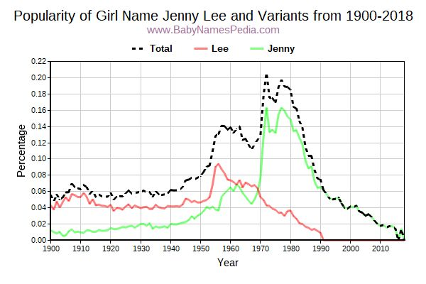 Variant Popularity Trend  for Jenny Lee  from 1900 to 2018