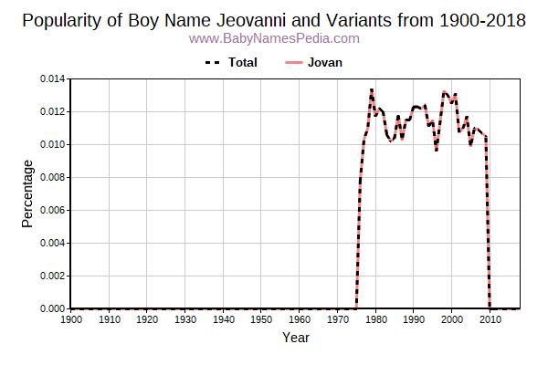 Variant Popularity Trend  for Jeovanni  from 1900 to 2017
