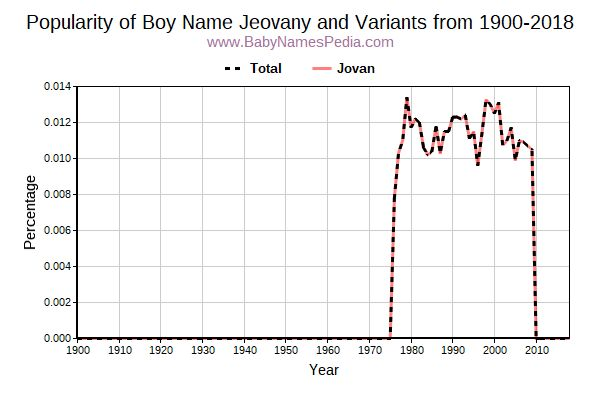 Variant Popularity Trend  for Jeovany  from 1900 to 2017