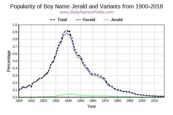 Variant Popularity Trend  for Jerald  from 1900 to 2017