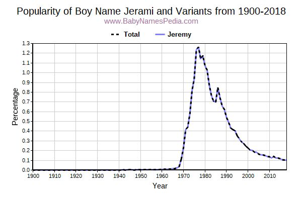 Variant Popularity Trend  for Jerami  from 1900 to 2018