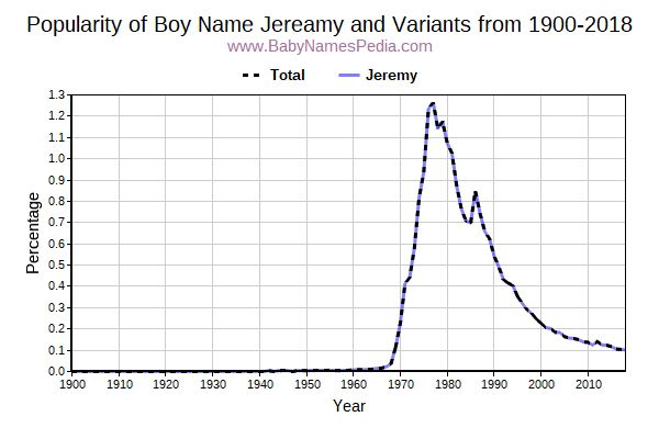 Variant Popularity Trend  for Jereamy  from 1900 to 2018