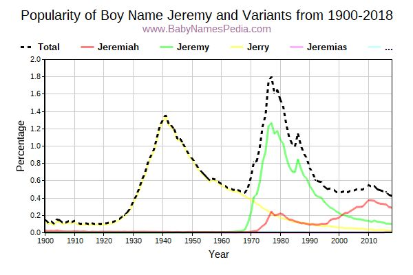 Variant Popularity Trend  for Jeremy  from 1900 to 2016