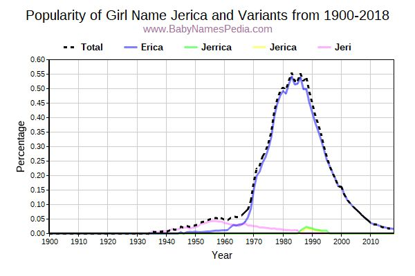 Variant Popularity Trend  for Jerica  from 1900 to 2018