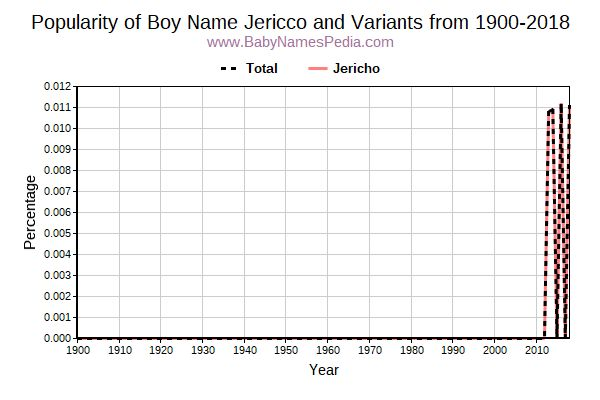 Variant Popularity Trend  for Jericco  from 1900 to 2016