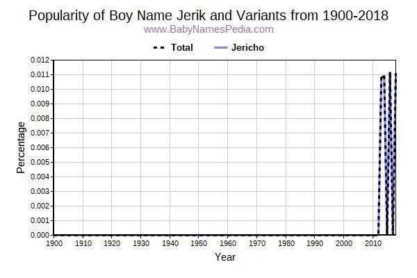 Variant Popularity Trend  for Jerik  from 1900 to 2015