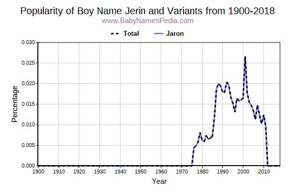Variant Popularity Trend  for Jerin  from 1900 to 2018
