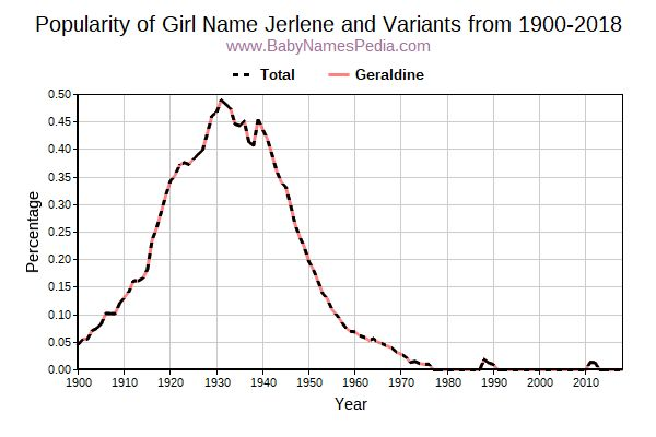 Variant Popularity Trend  for Jerlene  from 1900 to 2018