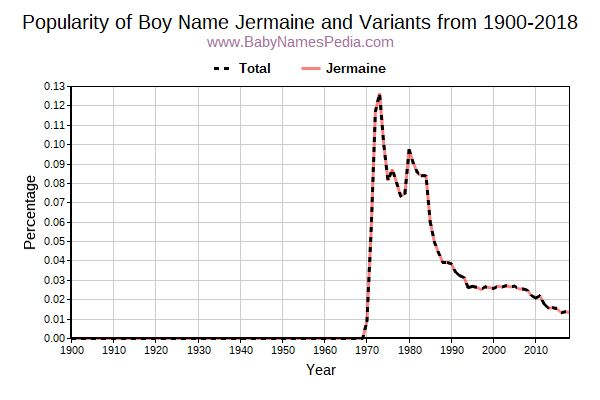 Variant Popularity Trend  for Jermaine  from 1900 to 2016
