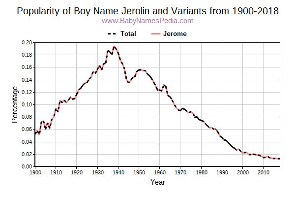 Variant Popularity Trend  for Jerolin  from 1900 to 2018