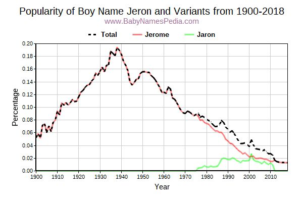 Variant Popularity Trend  for Jeron  from 1900 to 2017