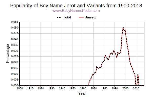 Variant Popularity Trend  for Jerot  from 1900 to 2018