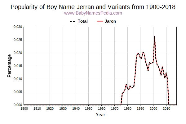 Variant Popularity Trend  for Jerran  from 1900 to 2017