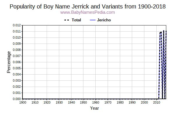 Variant Popularity Trend  for Jerrick  from 1900 to 2015