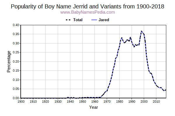 Variant Popularity Trend  for Jerrid  from 1900 to 2018
