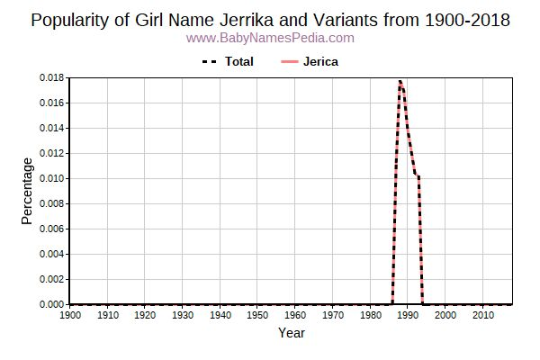 Variant Popularity Trend  for Jerrika  from 1900 to 2015