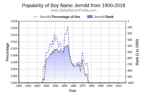 Popularity Trend  for Jerrold  from 1900 to 2017