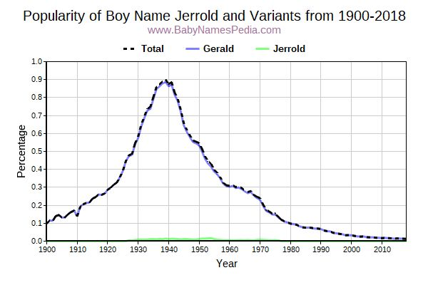 Variant Popularity Trend  for Jerrold  from 1900 to 2017
