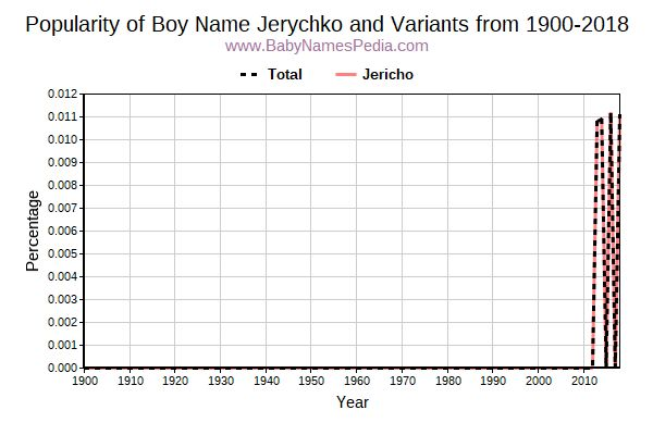 Variant Popularity Trend  for Jerychko  from 1900 to 2015