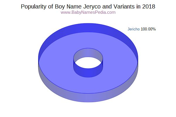 Variant Popularity Chart  for Jeryco  in 2015