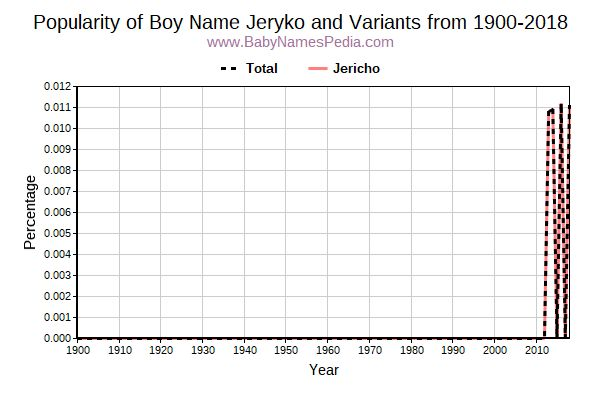 Variant Popularity Trend  for Jeryko  from 1900 to 2016