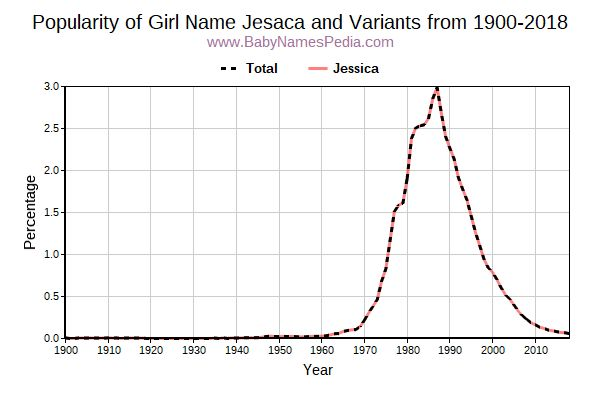 Variant Popularity Trend  for Jesaca  from 1900 to 2015
