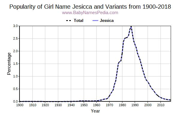 Variant Popularity Trend  for Jesicca  from 1900 to 2016