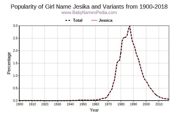 Variant Popularity Trend  for Jesika  from 1900 to 2016