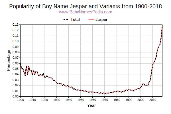 Variant Popularity Trend  for Jespar  from 1900 to 2018