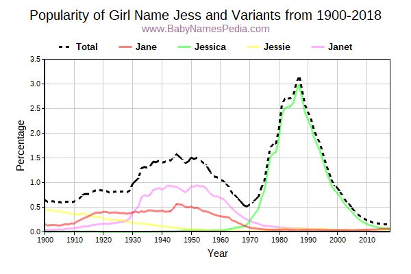 Variant Popularity Trend  for Jess  from 1900 to 2018