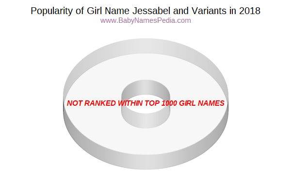 Variant Popularity Chart  for Jessabel  in 2015