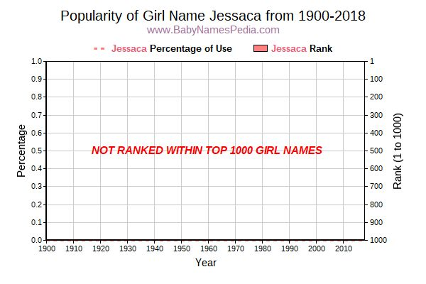 Popularity Trend  for Jessaca  from 1900 to 2015