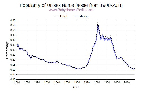 Unisex Popularity Trend  for Jesse  from 1900 to 2017