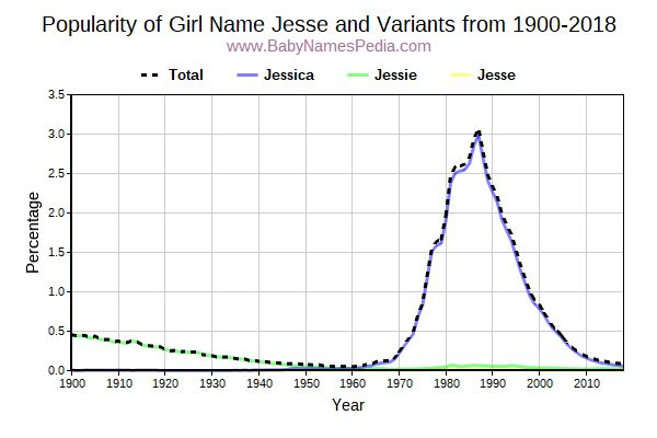 Variant Popularity Trend  for Jesse  from 1900 to 2017