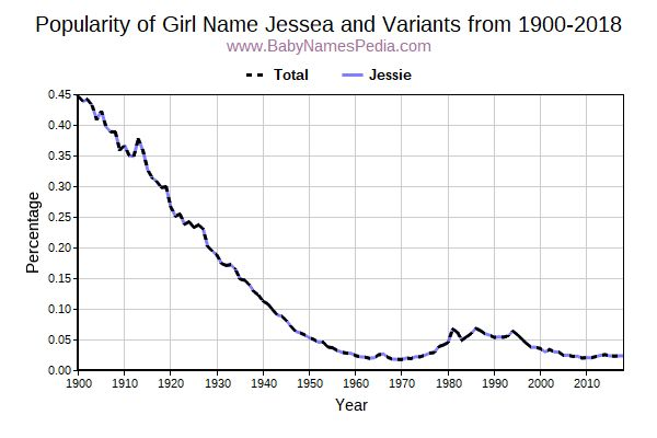 Variant Popularity Trend  for Jessea  from 1900 to 2016