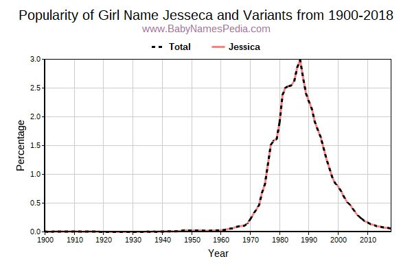 Variant Popularity Trend  for Jesseca  from 1900 to 2016