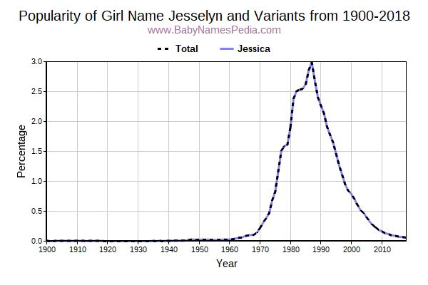 Variant Popularity Trend  for Jesselyn  from 1900 to 2015
