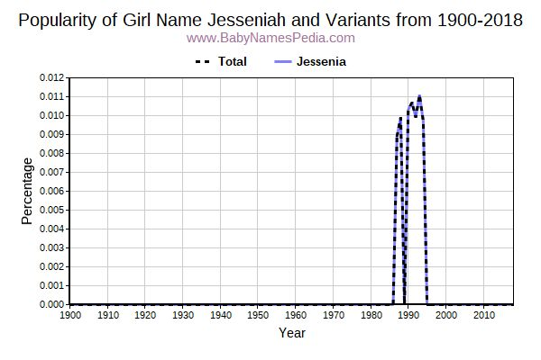 Variant Popularity Trend  for Jesseniah  from 1900 to 2016
